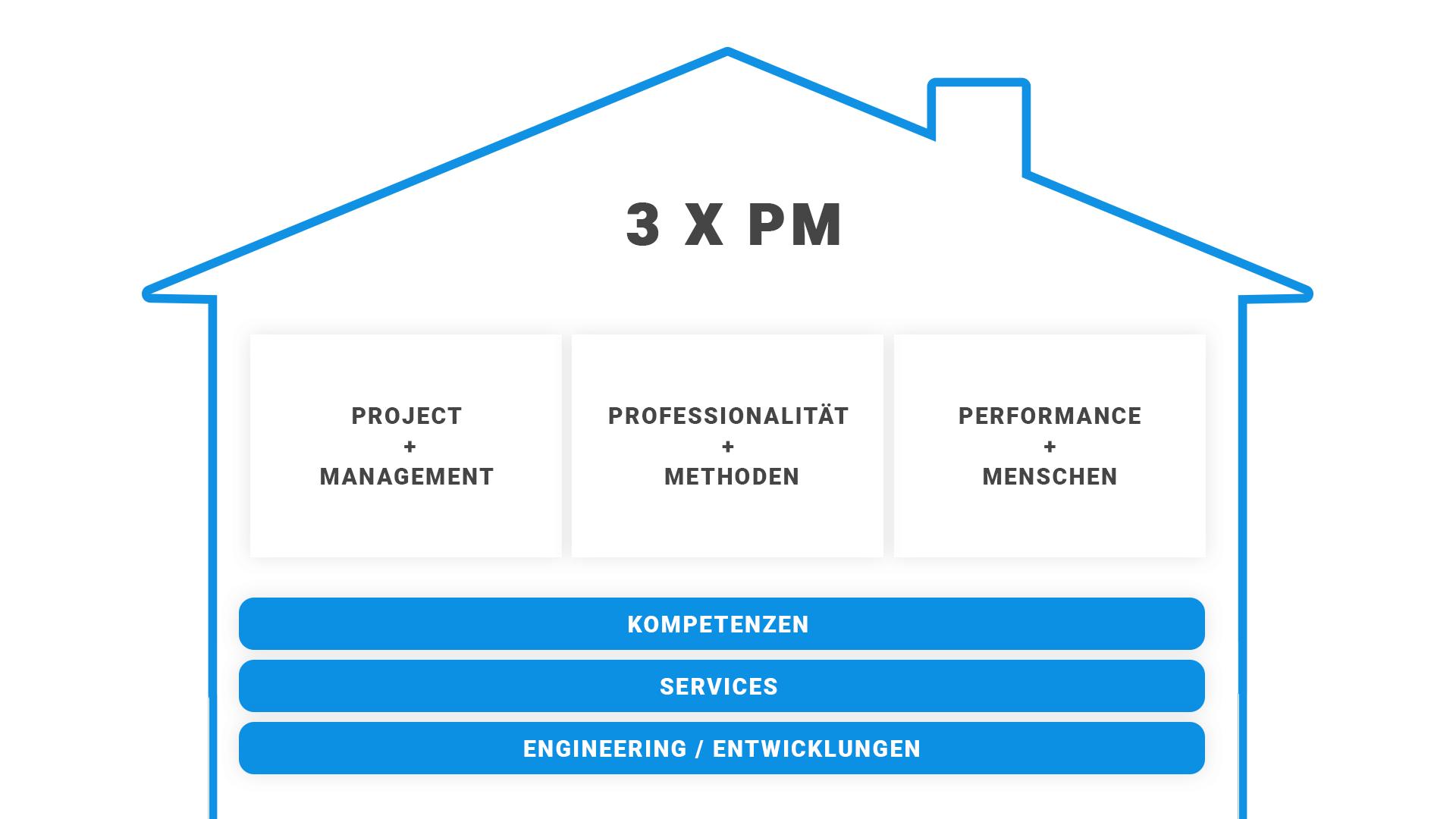 3xPM, Projektdesign, Projekt Modelle