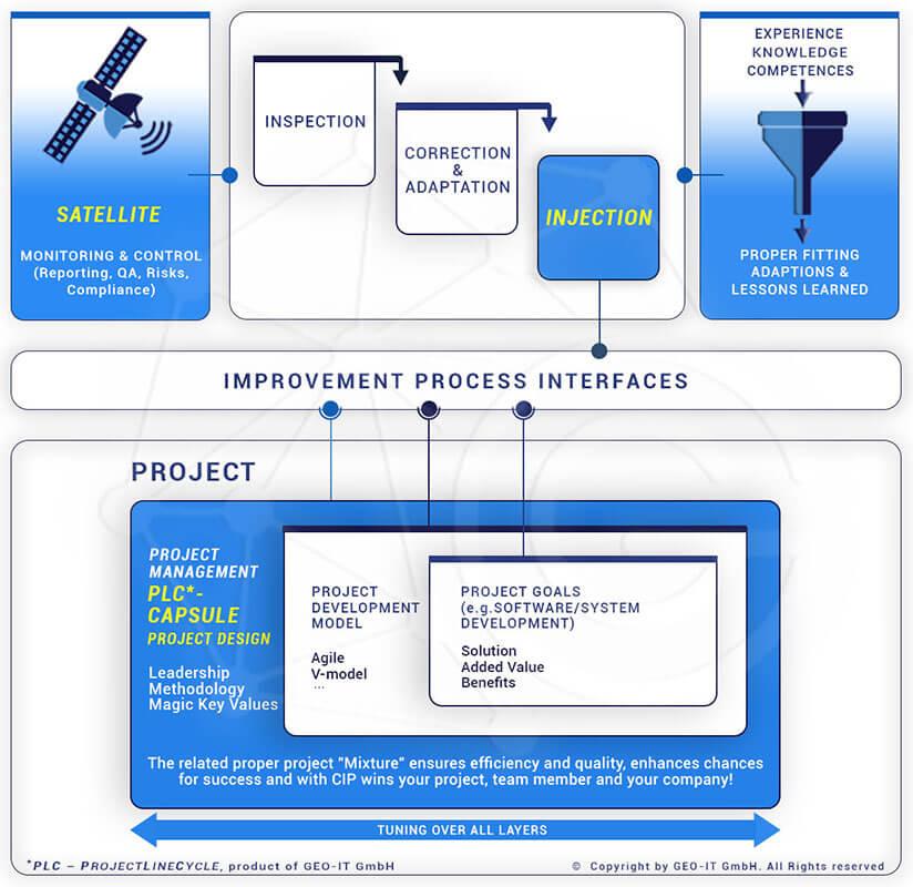 Hybrid Modell, Progect design, Project model